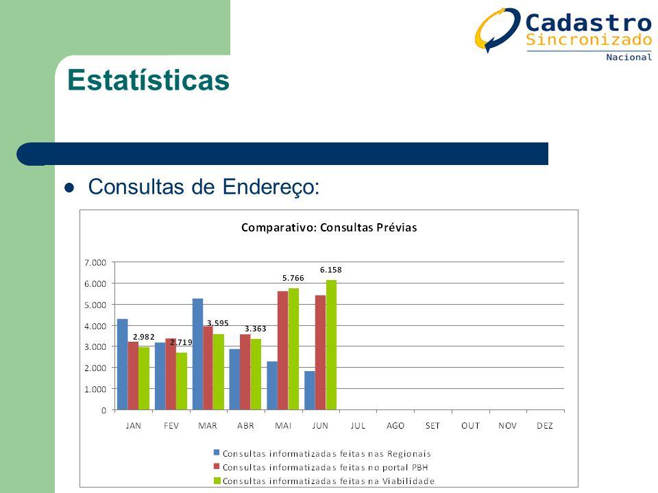 Estatísticas Consultas de Endereço: 122