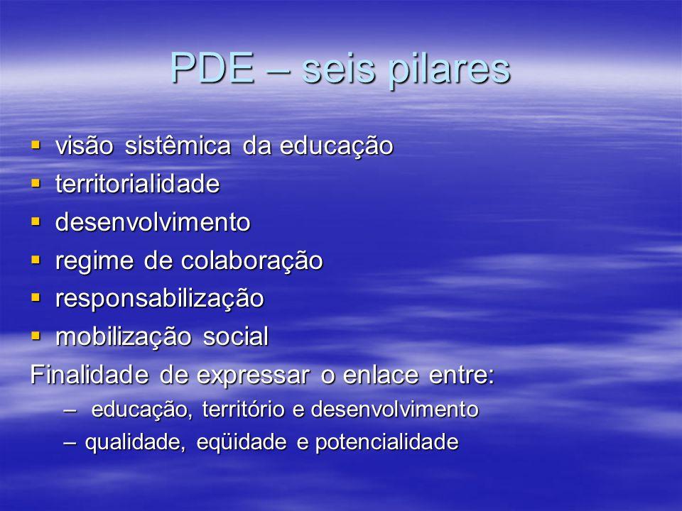 PDE – seis pilares visão sistêmica da educação territorialidade