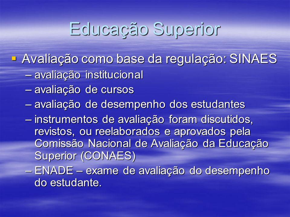 Educação Superior Avaliação como base da regulação: SINAES
