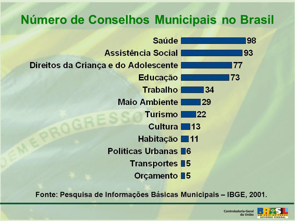 Número de Conselhos Municipais no Brasil