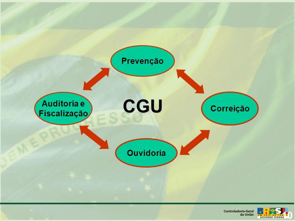 Prevenção Auditoria e Fiscalização CGU Correição Ouvidoria 10