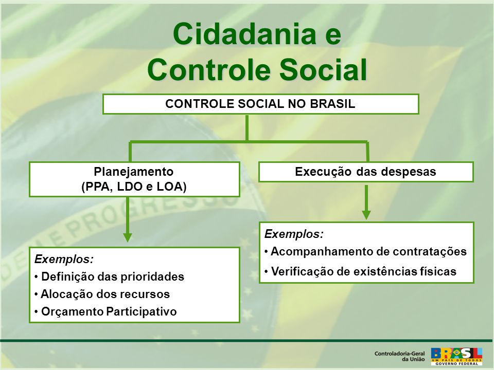 Cidadania e Controle Social CONTROLE SOCIAL NO BRASIL