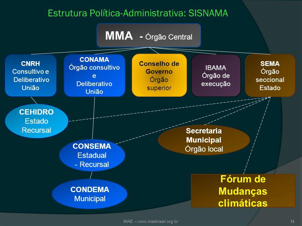 Estrutura Política-Administrativa: SISNAMA
