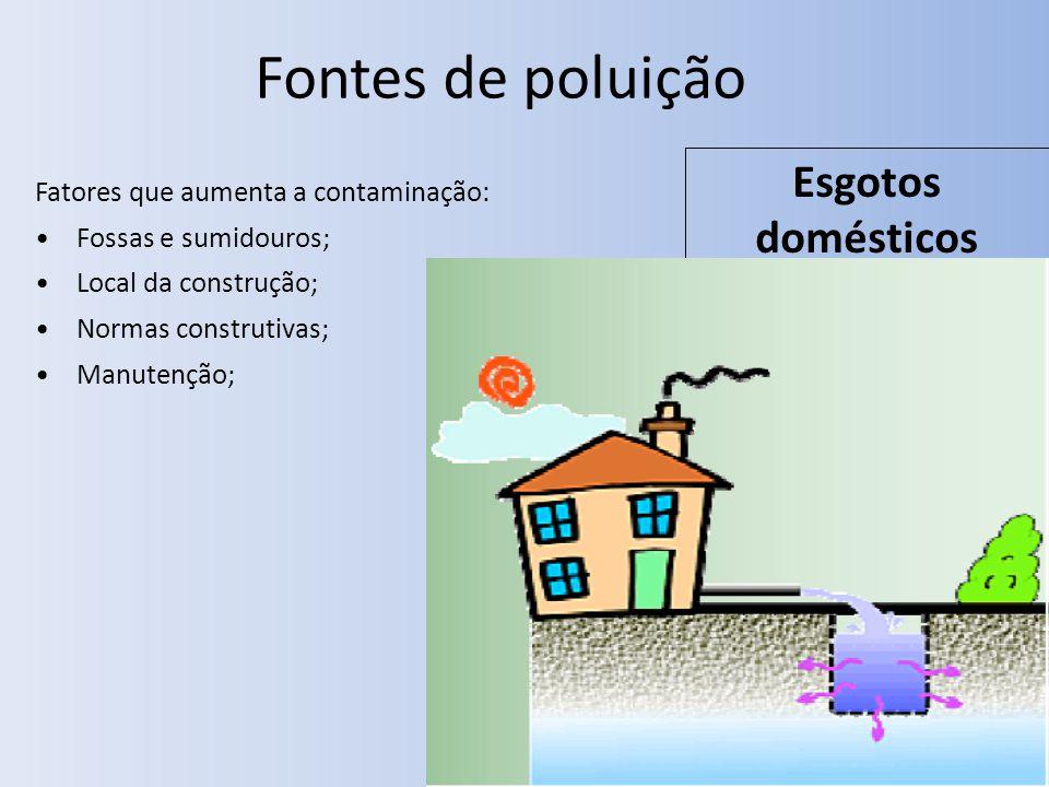 Fontes de poluição Esgotos domésticos
