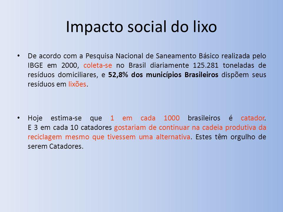 Impacto social do lixo