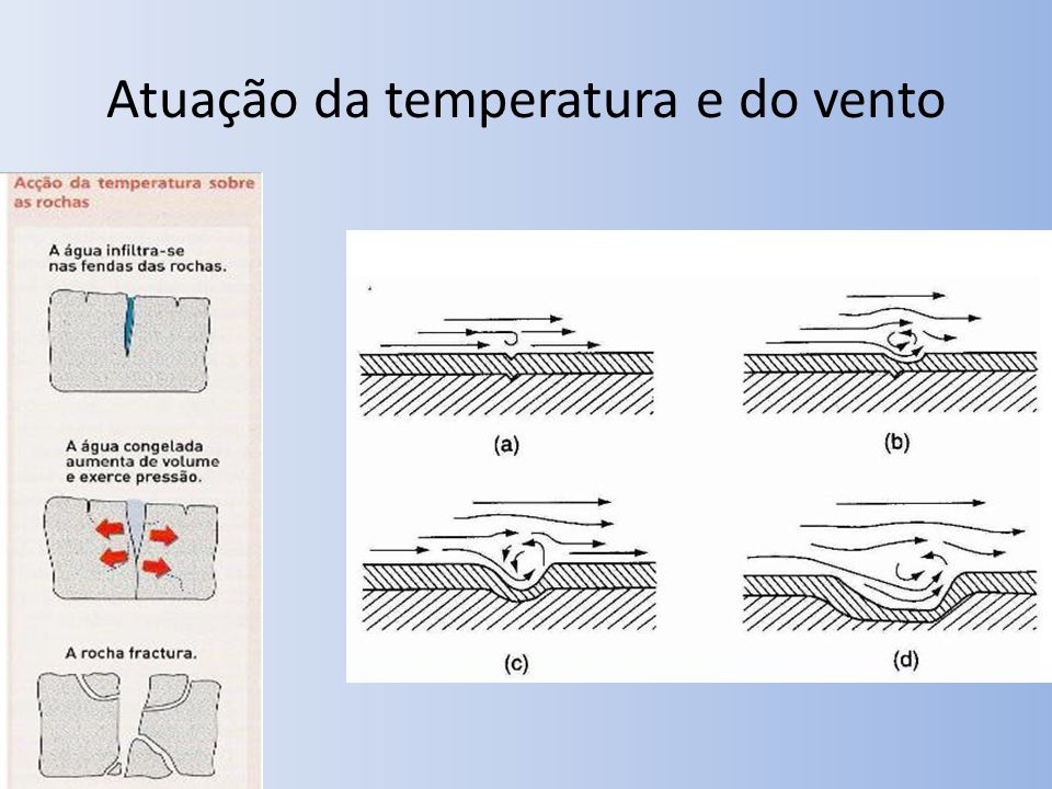 Atuação da temperatura e do vento
