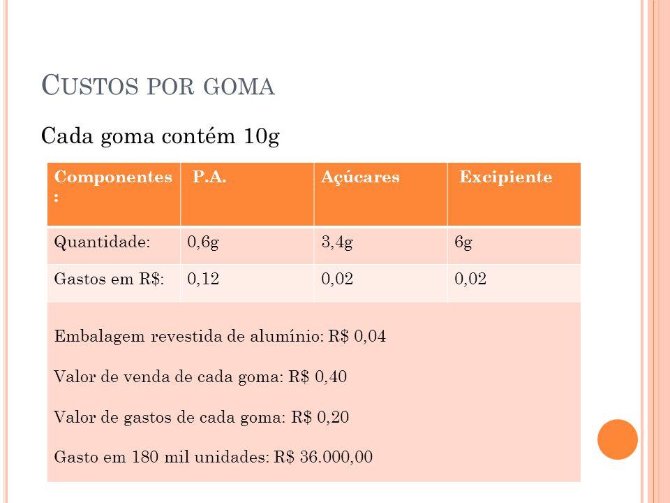 Custos por goma Cada goma contém 10g Componentes: P.A. Açúcares