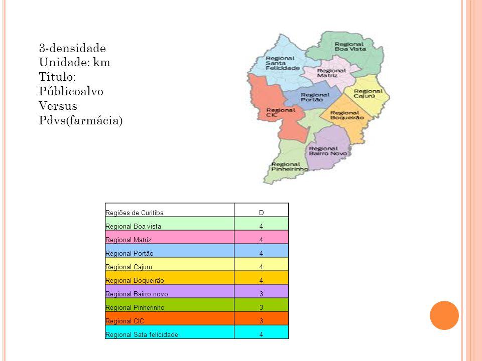 3-densidade Unidade: km Título: Públicoalvo Versus Pdvs(farmácia)
