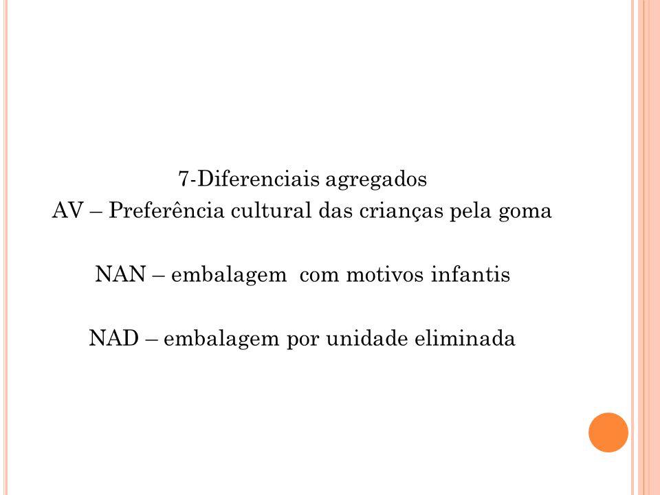 7-Diferenciais agregados AV – Preferência cultural das crianças pela goma NAN – embalagem com motivos infantis NAD – embalagem por unidade eliminada