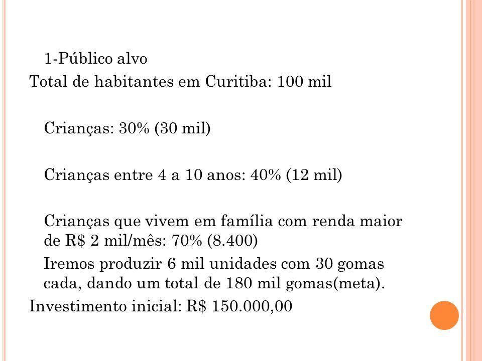 1-Público alvo Total de habitantes em Curitiba: 100 mil. Crianças: 30% (30 mil) Crianças entre 4 a 10 anos: 40% (12 mil)