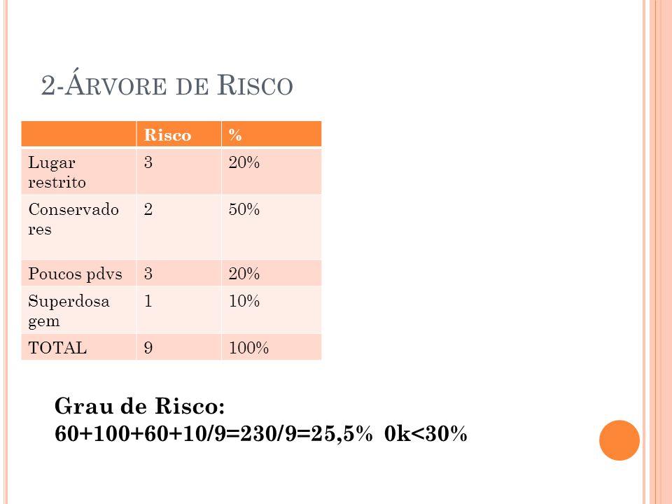 2-Árvore de Risco Grau de Risco: 60+100+60+10/9=230/9=25,5% 0k<30%