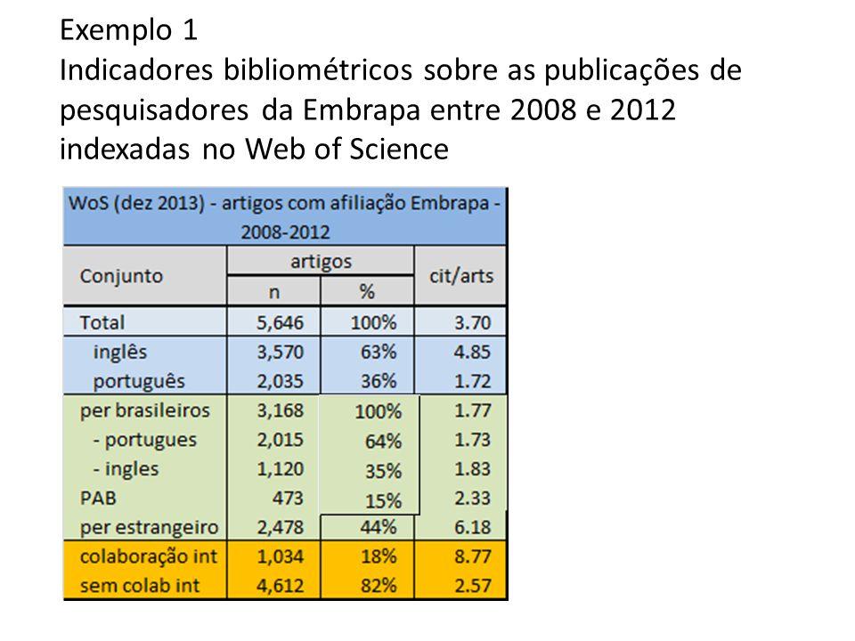 Exemplo 1 Indicadores bibliométricos sobre as publicações de pesquisadores da Embrapa entre 2008 e 2012 indexadas no Web of Science