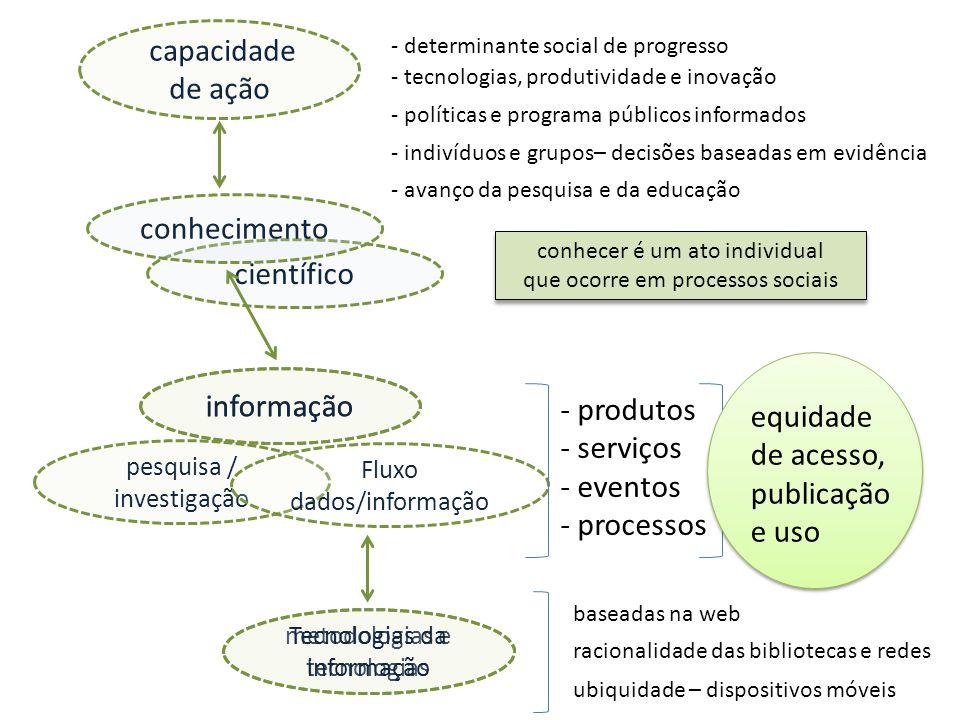 equidade de acesso, publicação e uso