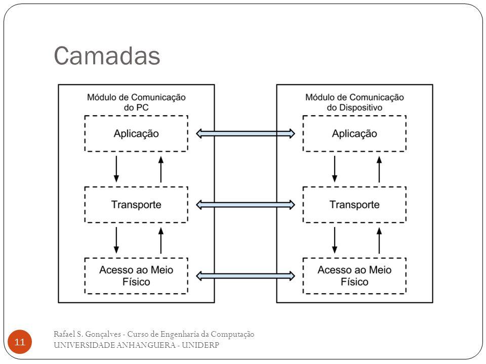 Camadas Rafael S. Gonçalves - Curso de Engenharia da Computação UNIVERSIDADE ANHANGUERA - UNIDERP
