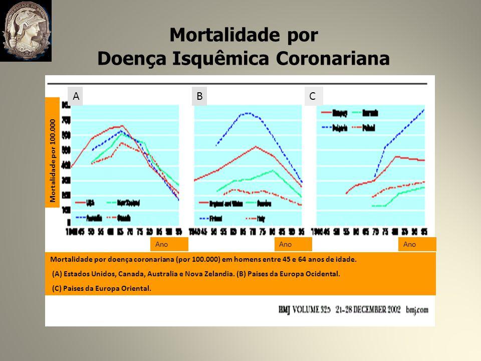 Doença Isquêmica Coronariana