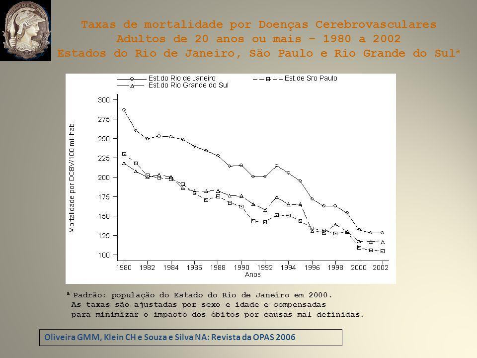 Taxas de mortalidade por Doenças Cerebrovasculares
