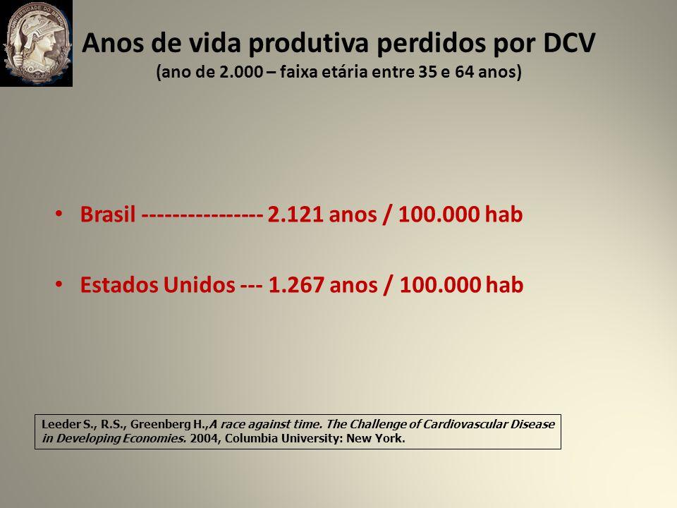 Anos de vida produtiva perdidos por DCV (ano de 2