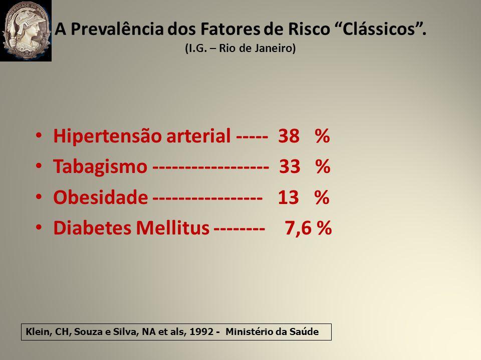 Hipertensão arterial ----- 38 % Tabagismo ------------------ 33 %