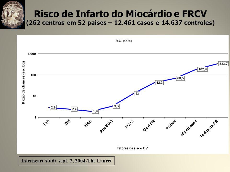 Risco de Infarto do Miocárdio e FRCV (262 centros em 52 paises – 12