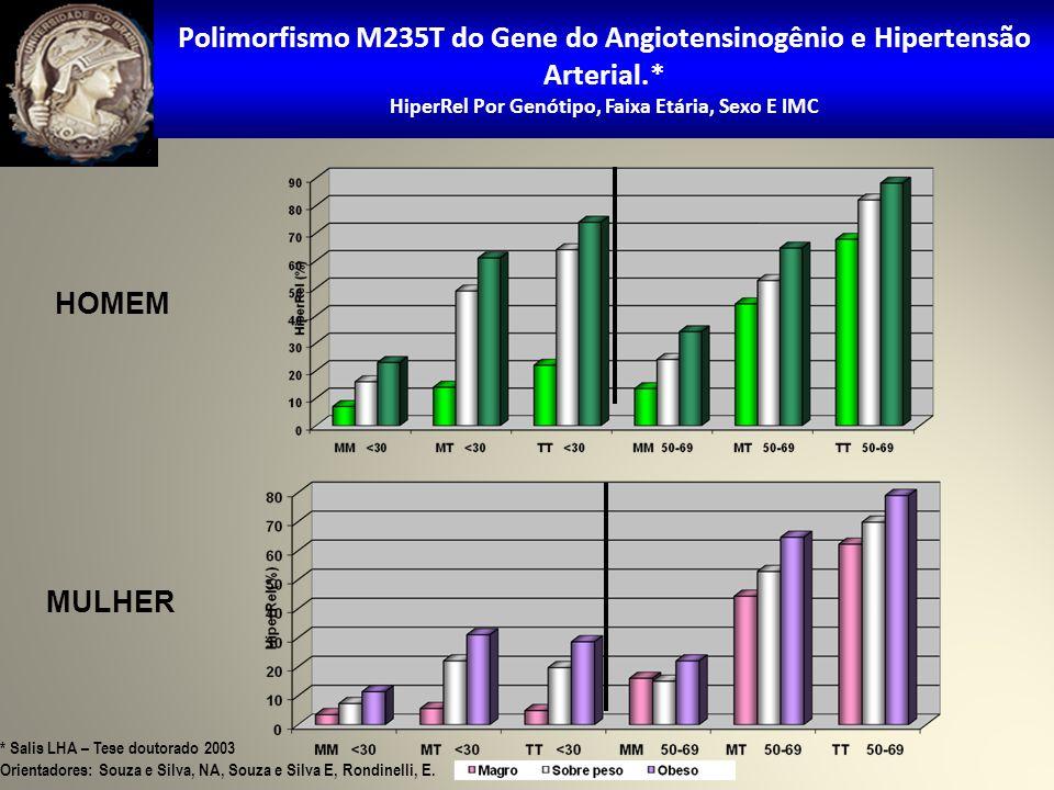 Polimorfismo M235T do Gene do Angiotensinogênio e Hipertensão Arterial