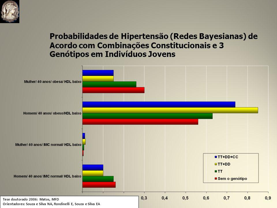 Probabilidades de Hipertensão (Redes Bayesianas) de Acordo com Combinações Constitucionais e 3 Genótipos em Indivíduos Jovens
