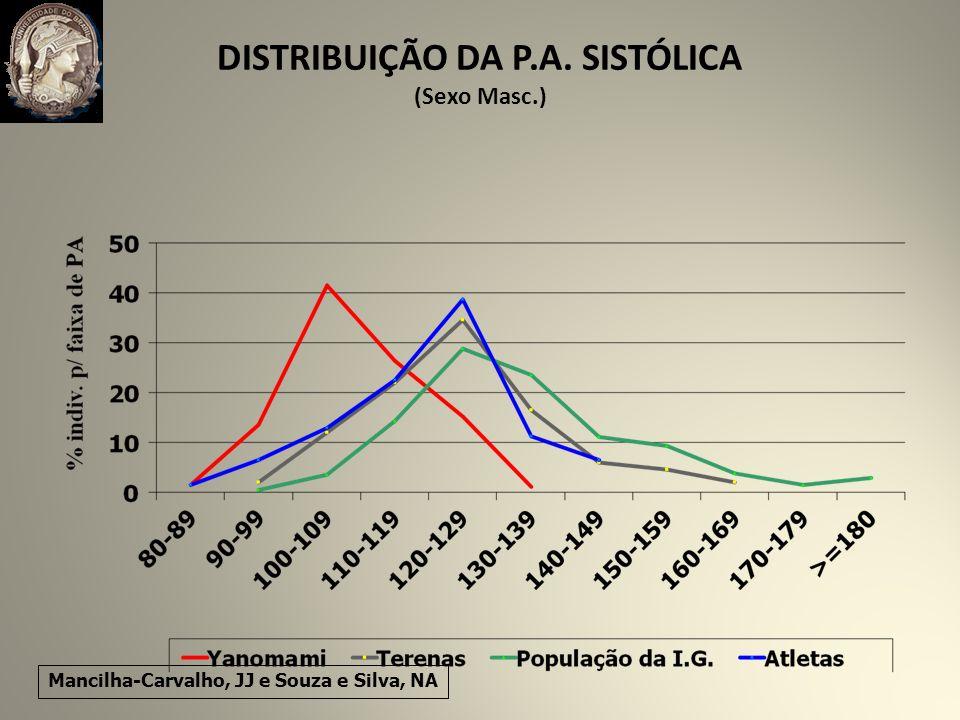 DISTRIBUIÇÃO DA P.A. SISTÓLICA (Sexo Masc.)