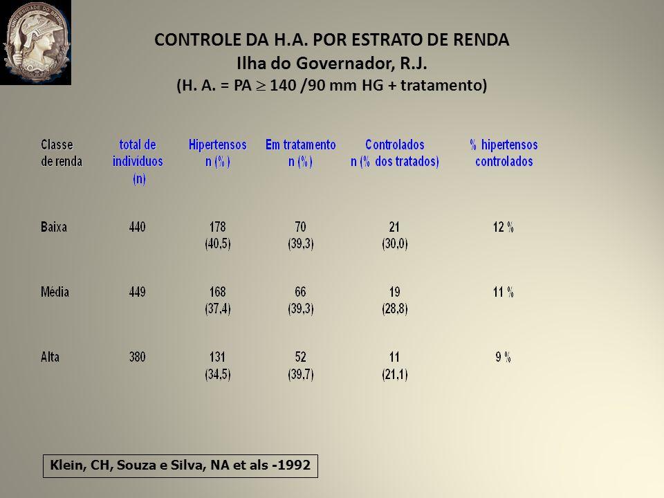 CONTROLE DA H. A. POR ESTRATO DE RENDA Ilha do Governador, R. J. (H. A