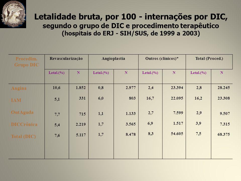 Letalidade bruta, por 100 - internações por DIC,