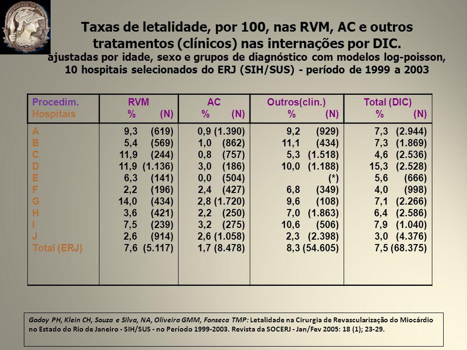 tratamentos (clínicos) nas internações por DIC.