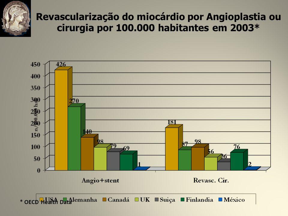 Revascularização do miocárdio por Angioplastia ou cirurgia por 100