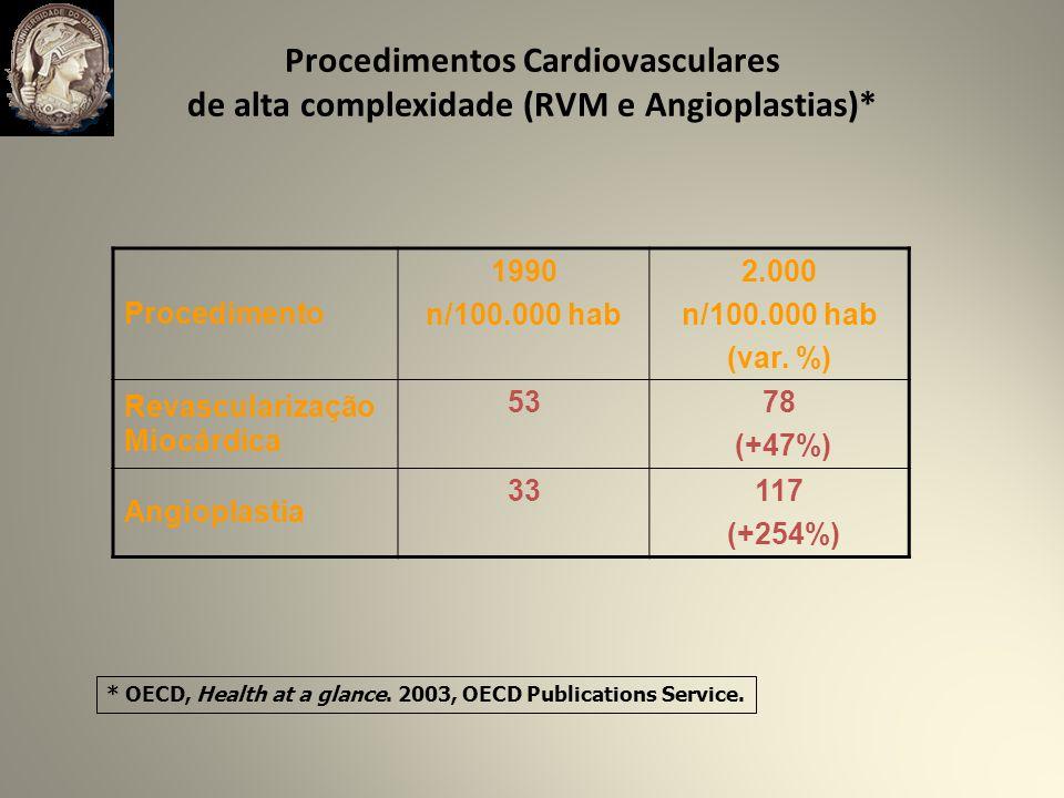 Procedimentos Cardiovasculares de alta complexidade (RVM e Angioplastias)*
