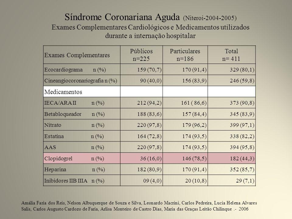 Síndrome Coronariana Aguda (Niteroi-2004-2005)