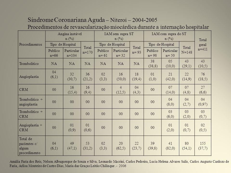 Síndrome Coronariana Aguda – Niteroi – 2004-2005