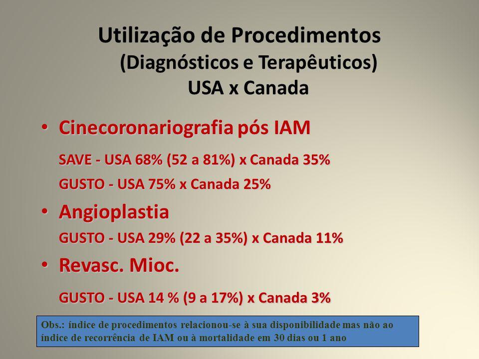 Utilização de Procedimentos (Diagnósticos e Terapêuticos) USA x Canada