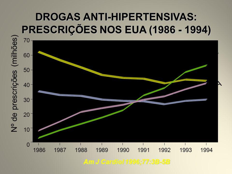 PRESCRIÇÕES NOS EUA (1986 - 1994)