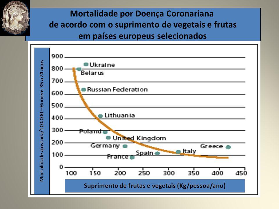 Mortalidade por Doença Coronariana