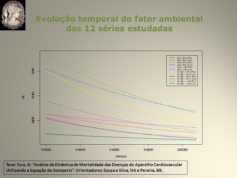 Evolução temporal do fator ambiental