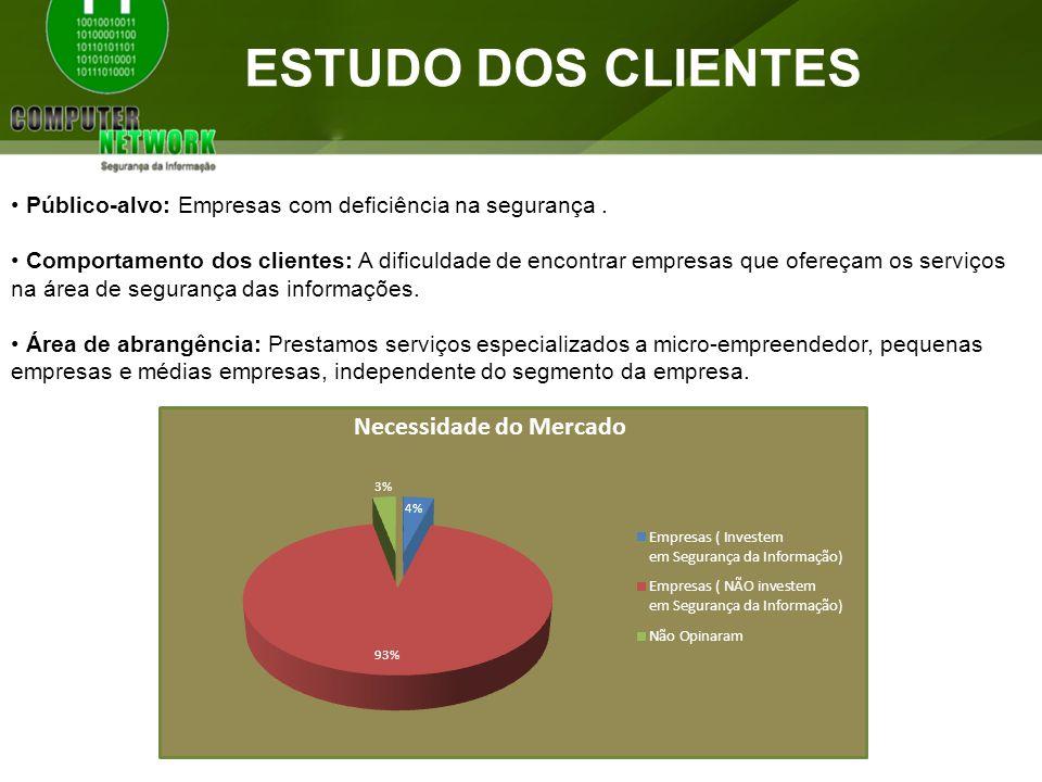 Estudo dos clientes Público-alvo: Empresas com deficiência na segurança .