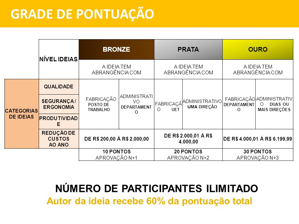 GRADE DE PONTUAÇÃO NÚMERO DE PARTICIPANTES ILIMITADO