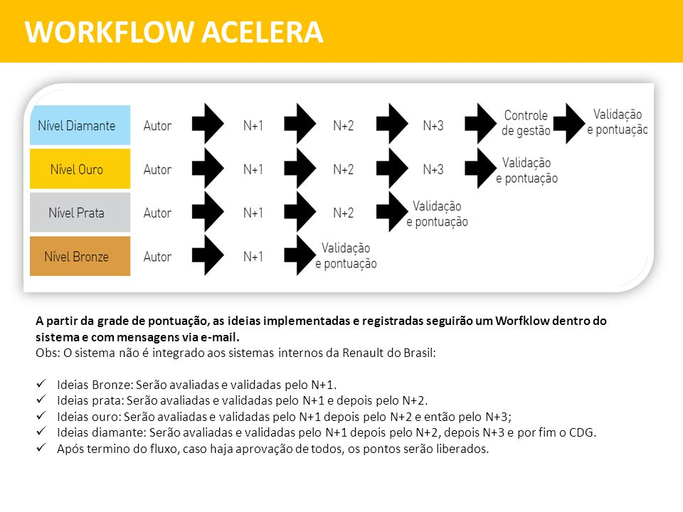 WORKFLOW ACELERA
