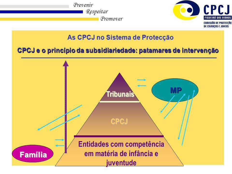Entidades com competência em matéria de infância e juventude CPCJ