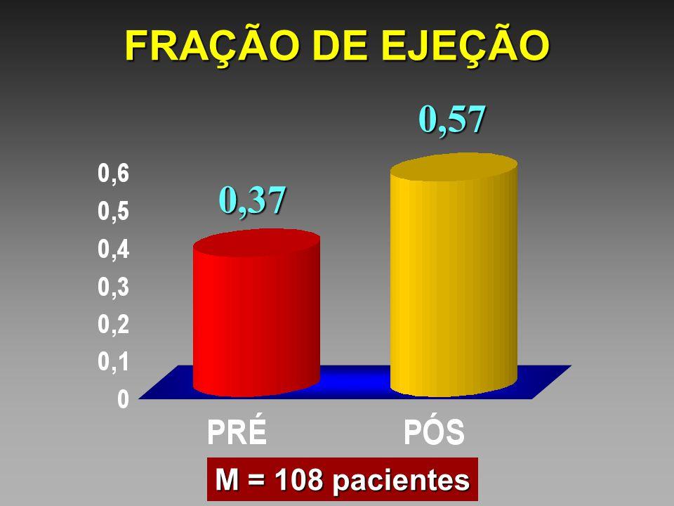 FRAÇÃO DE EJEÇÃO 0,37 0,57 M = 108 pacientes