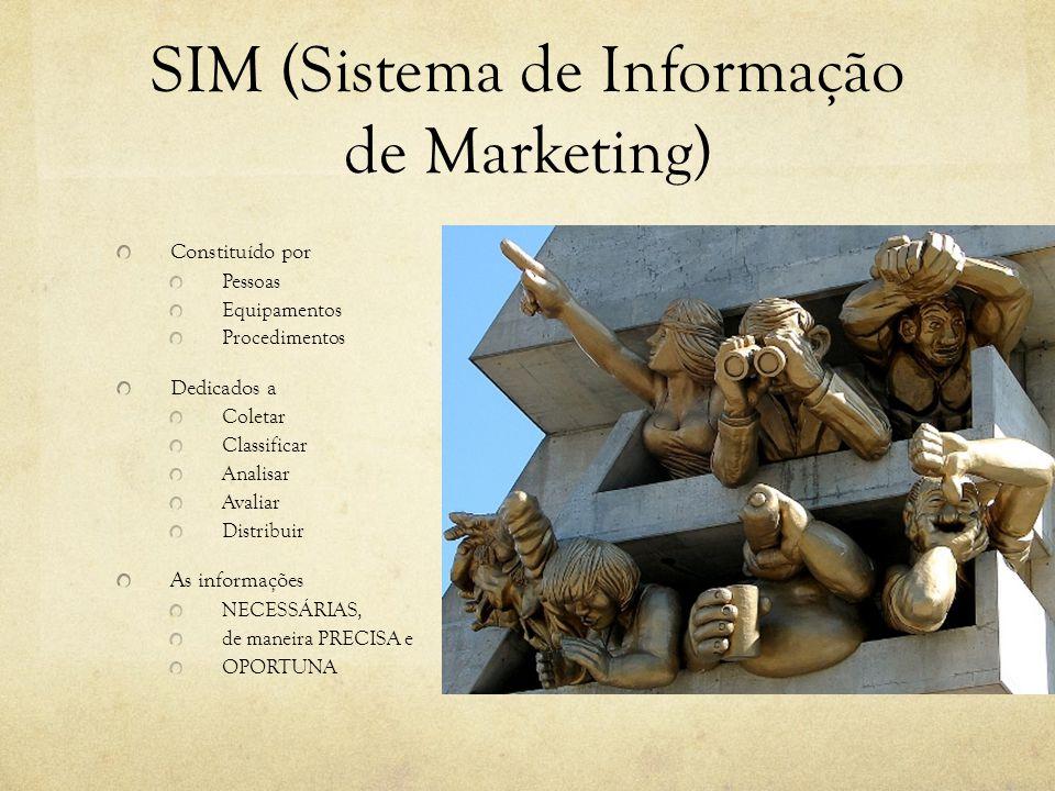 SIM (Sistema de Informação de Marketing)