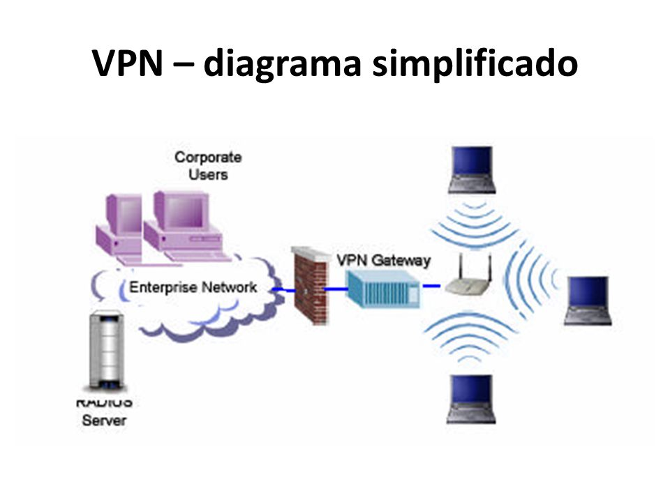 VPN – diagrama simplificado