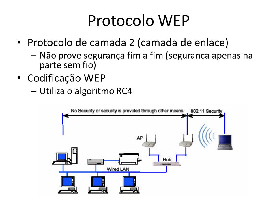 Protocolo WEP Protocolo de camada 2 (camada de enlace) Codificação WEP