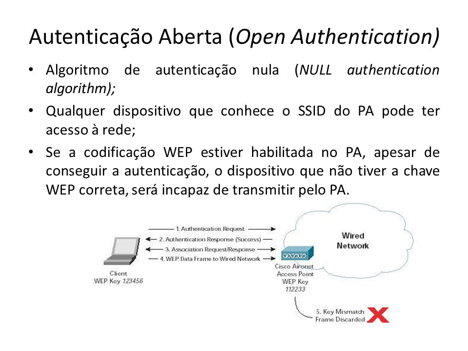 Autenticação Aberta (Open Authentication)