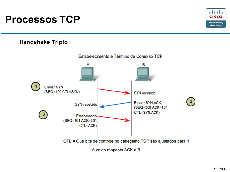 Processos TCP Handshake Triplo