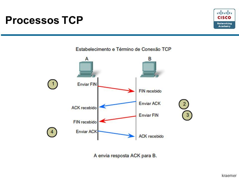 Processos TCP