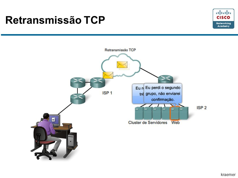 Retransmissão TCP