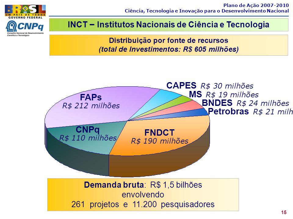 CAPES R$ 30 milhões MS R$ 19 milhões FAPs BNDES R$ 24 milhões